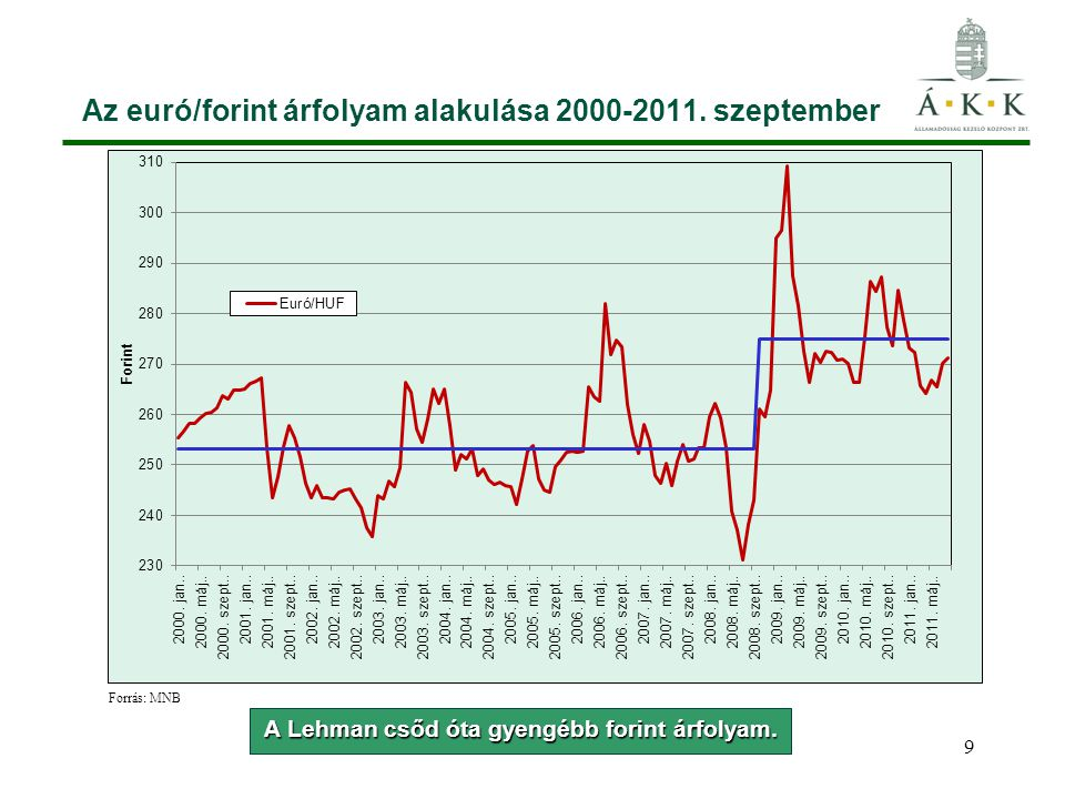 9 Az euró/forint árfolyam alakulása 2000-2011. szeptember Forrás: MNB A Lehman csőd óta gyengébb forint árfolyam.
