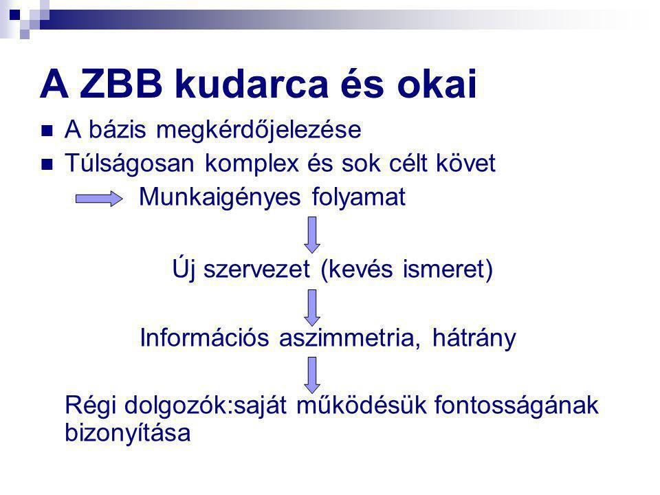 A ZBB kudarca és okai  A bázis megkérdőjelezése  Túlságosan komplex és sok célt követ Munkaigényes folyamat Új szervezet (kevés ismeret) Információs