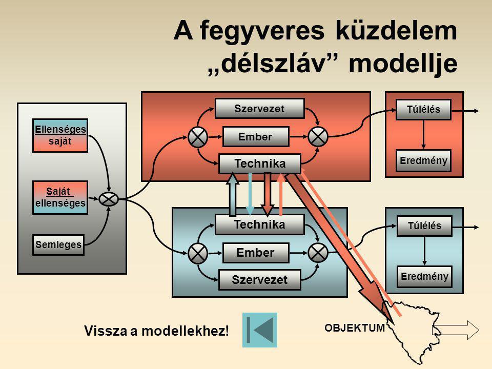 """OBJEKTUM A fegyveres küzdelem """"délszláv modellje Túlélés Eredmény Túlélés Eredmény Technika Ember Szervezet Ember Technika Saját ellenséges Semleges Ellenséges saját Vissza a modellekhez!"""