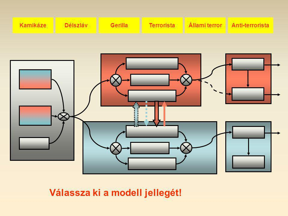 """OBJEKTUM A fegyveres küzdelem """"délszláv"""" modellje Túlélés Eredmény Túlélés Eredmény Technika Ember Szervezet Ember Technika Saját ellenséges Semleges"""