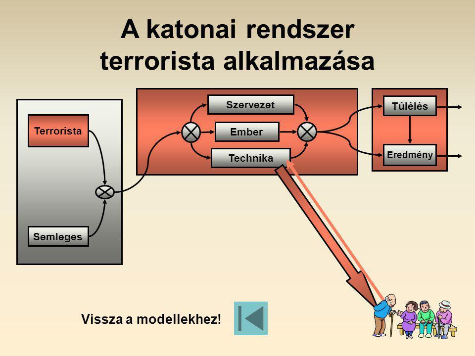 Túlélés Eredmény Semleges Terrorista Technika Ember Szervezet A katonai rendszer terrorista alkalmazása Vissza a modellekhez!