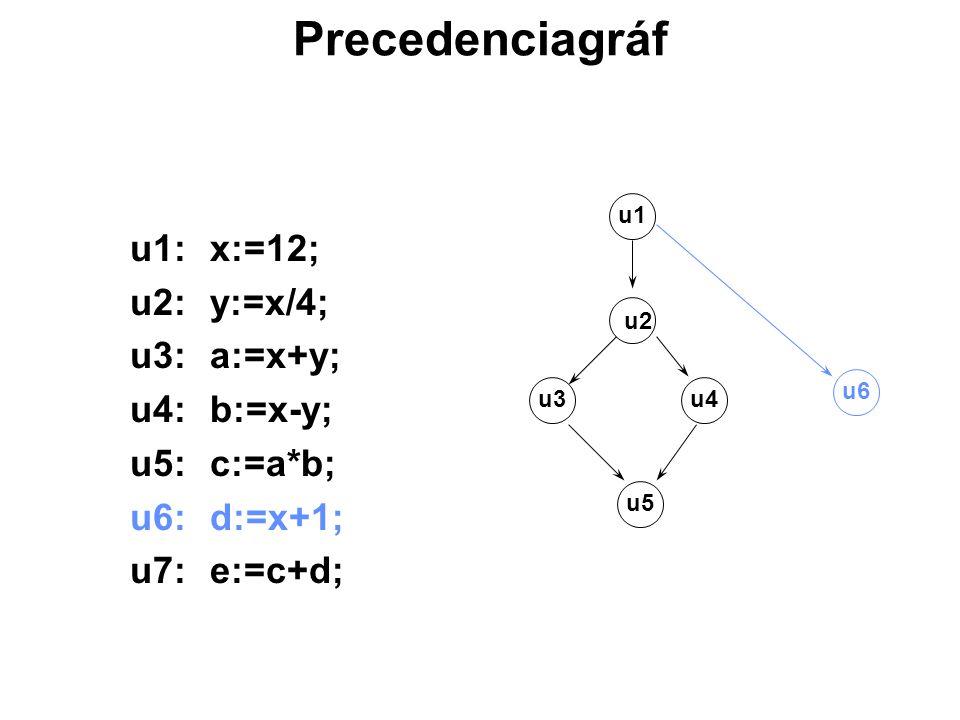 Precedenciagráf u1:x:=12; u2:y:=x/4; u3:a:=x+y; u4:b:=x-y; u5:c:=a*b; u6:d:=x+1; u7:e:=c+d; u3u4 u6 u5 u2 u1