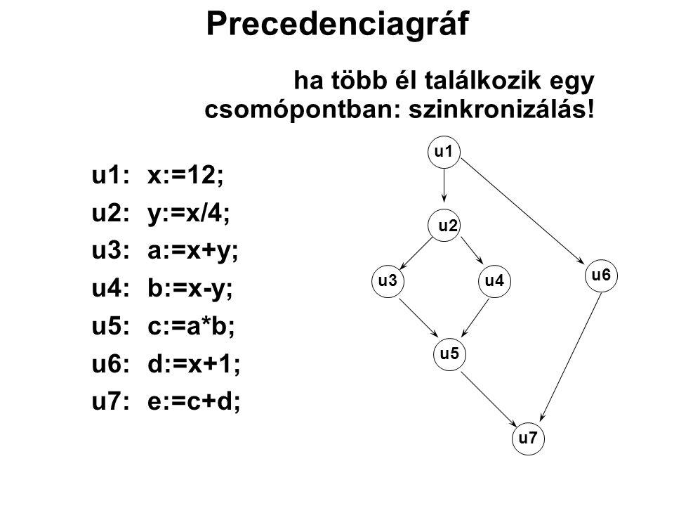 Precedenciagráf ha több él találkozik egy csomópontban: szinkronizálás! u1:x:=12; u2:y:=x/4; u3:a:=x+y; u4:b:=x-y; u5:c:=a*b; u6:d:=x+1; u7:e:=c+d; u3