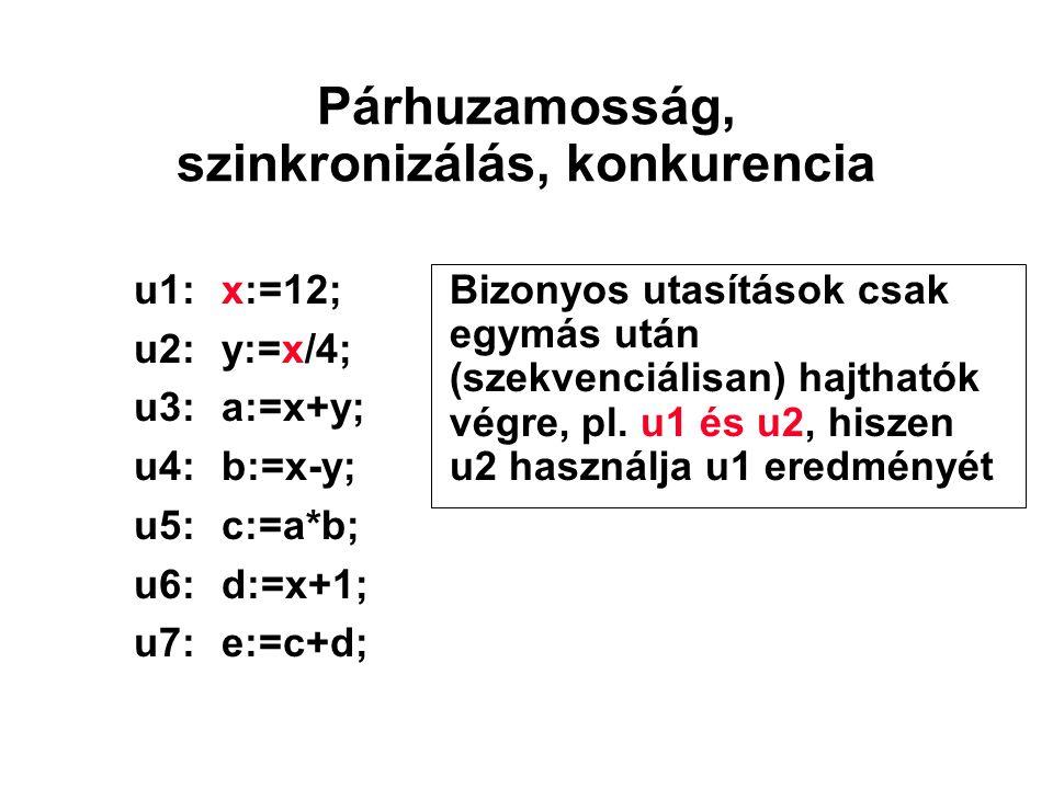 Párhuzamosság, szinkronizálás, konkurencia u1:x:=12; u2:y:=x/4; u3:a:=x+y; u4:b:=x-y; u5:c:=a*b; u6:d:=x+1; u7:e:=c+d; Bizonyos utasítások csak egymás után (szekvenciálisan) hajthatók végre, pl.