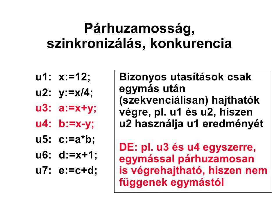 parbegin begin u1; V(s2); V(s3); end; begin P(s2); u2; V(s4); end; begin P(s3); u3; V(s63); end; begin P(s4); u4; V(s5); V(s64); end; begin P(s5); u5; V(s75); end; begin P(s64); P(s63); u6; V(s76); end; begin P(s75); P(s76); u7; end; parend; u1 u2u3 u4 u5u6 u7 s2s3 s4 s64 s63 s5 s75 s76 A parbegin / parend általánosítása szemaforokkal
