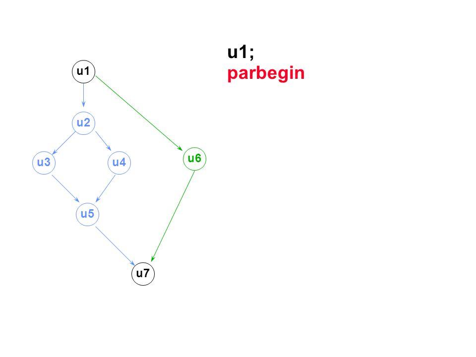 u1; parbegin u1 u2 u3u4 u6 u5 u7