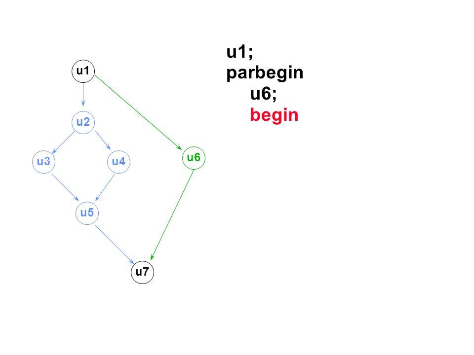 u1; parbegin u6; begin u1 u2 u3u4 u6 u5 u7