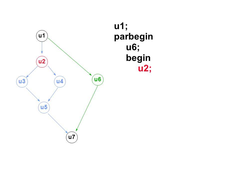 u1; parbegin u6; begin u2; u1 u2 u3u4 u5 u7 u6