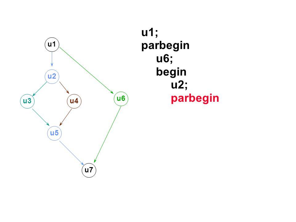 u1; parbegin u6; begin u2; parbegin u1 u2 u3u4 u5 u7 u6