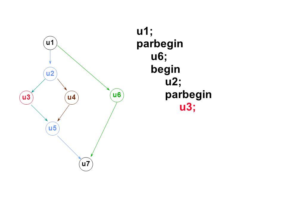 u1; parbegin u6; begin u2; parbegin u3; u1 u2 u3u4 u5 u7 u6