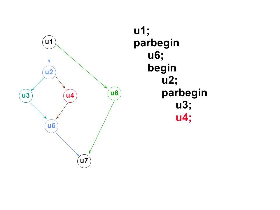 u1; parbegin u6; begin u2; parbegin u3; u4; u1 u2 u3u4 u5 u7 u6