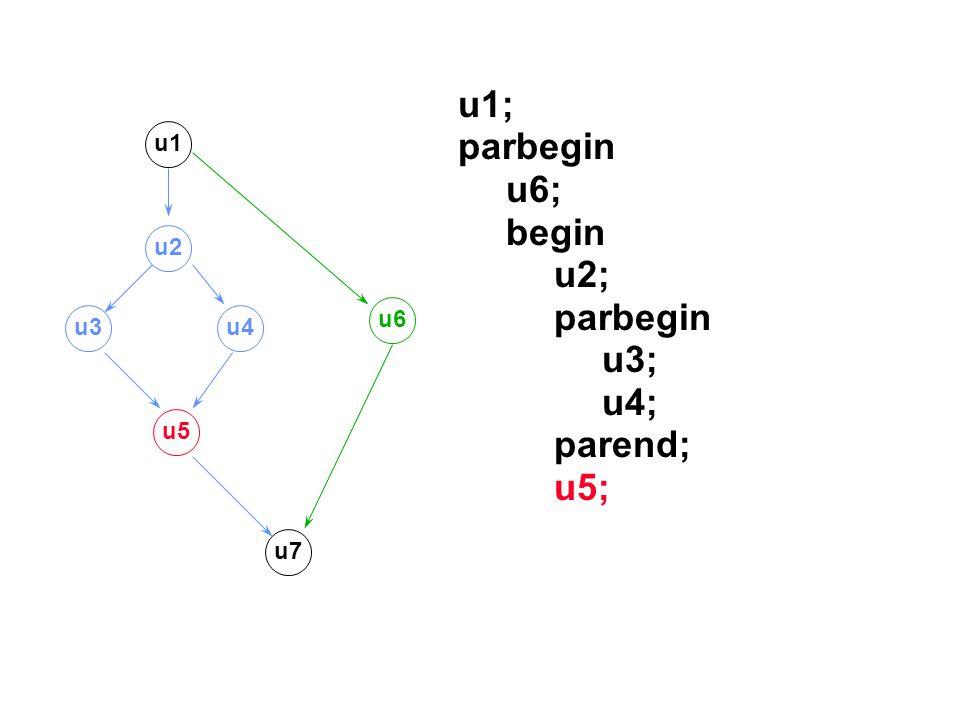 u1; parbegin u6; begin u2; parbegin u3; u4; parend; u5; u1 u2 u3u4 u5 u7 u6