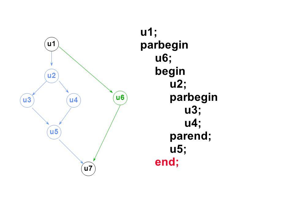 u1; parbegin u6; begin u2; parbegin u3; u4; parend; u5; end; u1 u2 u3u4 u5 u7 u6