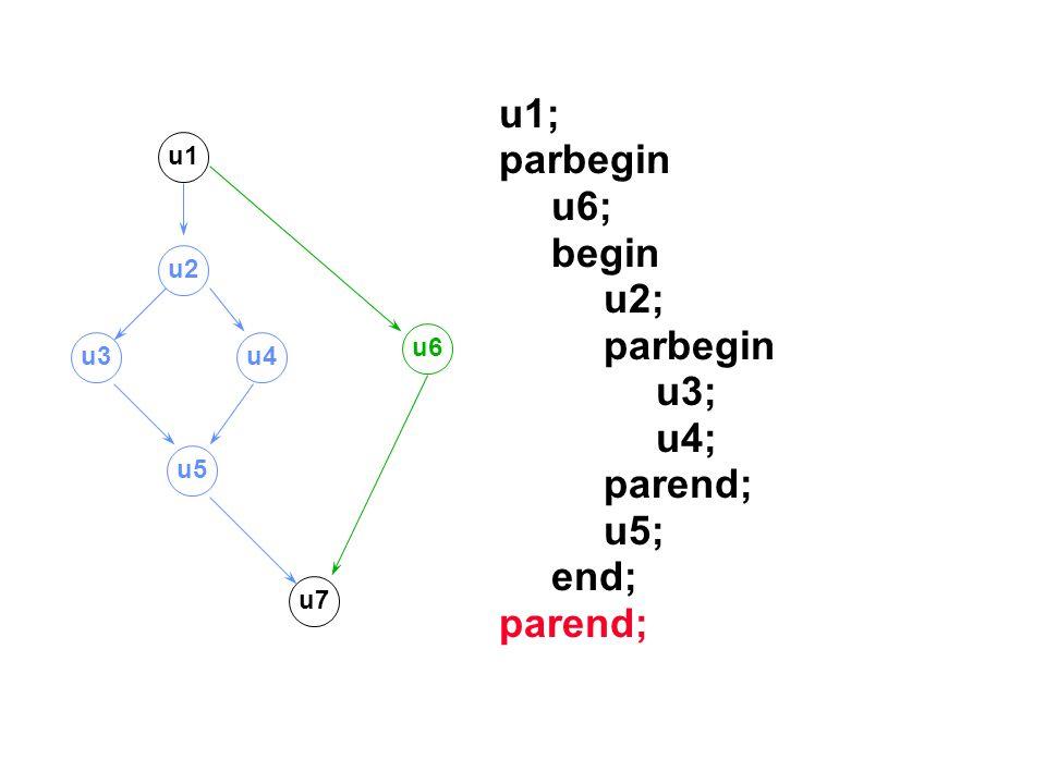 u1; parbegin u6; begin u2; parbegin u3; u4; parend; u5; end; parend; u1 u2 u3u4 u5 u7 u6