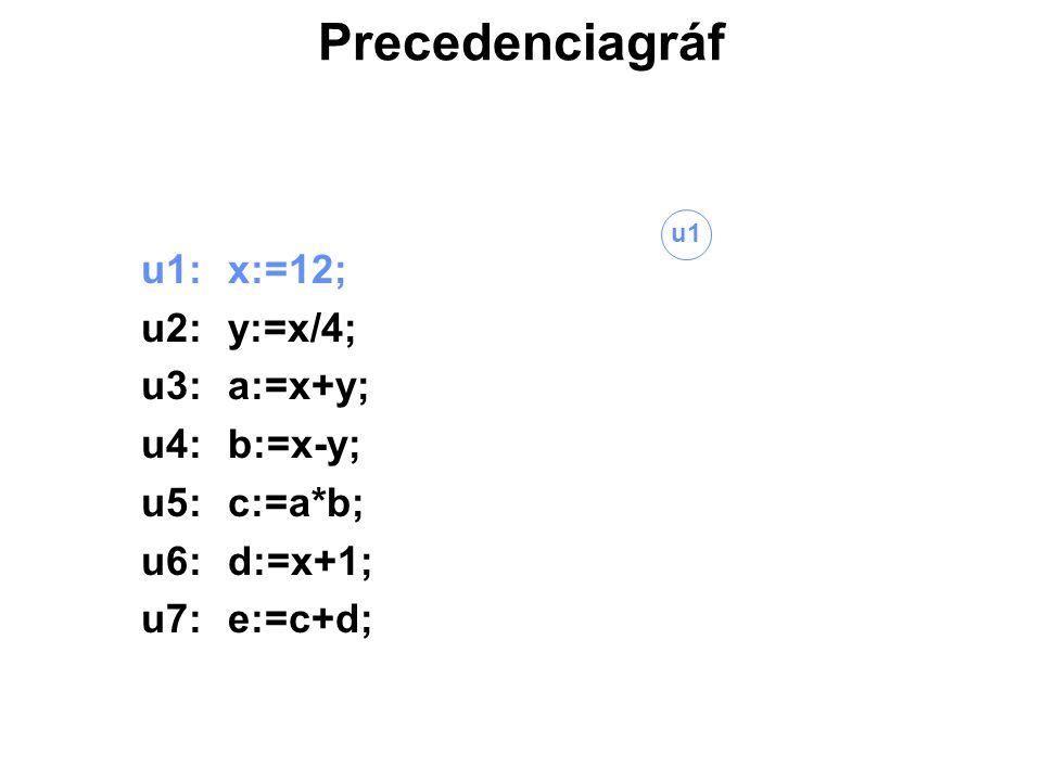 Precedenciagráf u1:x:=12; u2:y:=x/4; u3:a:=x+y; u4:b:=x-y; u5:c:=a*b; u6:d:=x+1; u7:e:=c+d; u1 u2