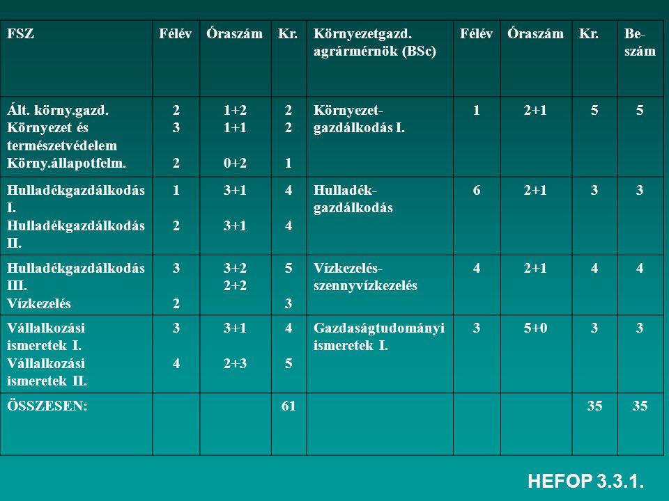 HEFOP 3.3.1. FSZFélévÓraszámKr.Környezetgazd. agrármérnök (BSc) FélévÓraszámKr.Be- szám Ált.