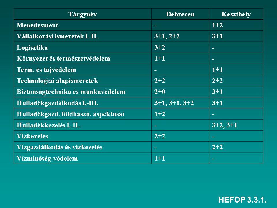 HEFOP 3.3.1. TárgynévDebrecenKeszthely Menedzsment-1+2 Vállalkozási ismeretek I.