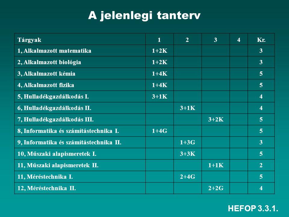 HEFOP 3.3.1. A jelenlegi tanterv Tárgyak1234Kr.