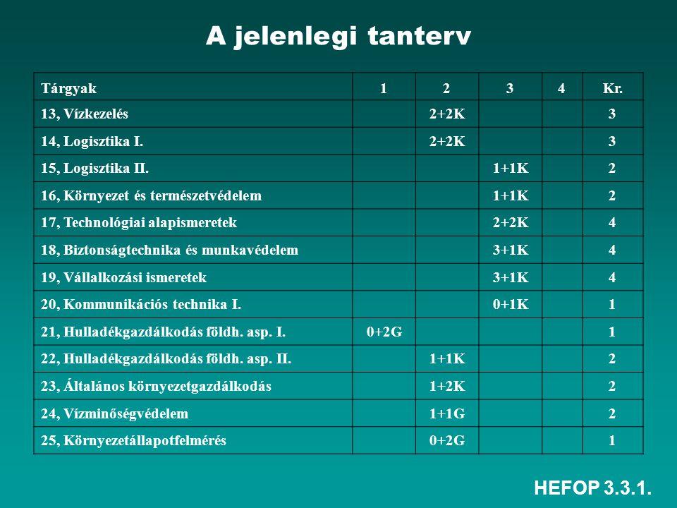 HEFOP 3.3.1. Tárgyak1234Kr. 13, Vízkezelés 2+2K 3 14, Logisztika I.