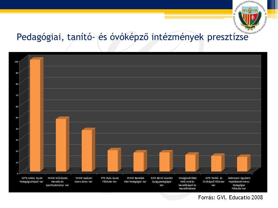 Pedagógiai, tanító- és óvóképző intézmények presztízse Forrás: GVI, Educatio 2008