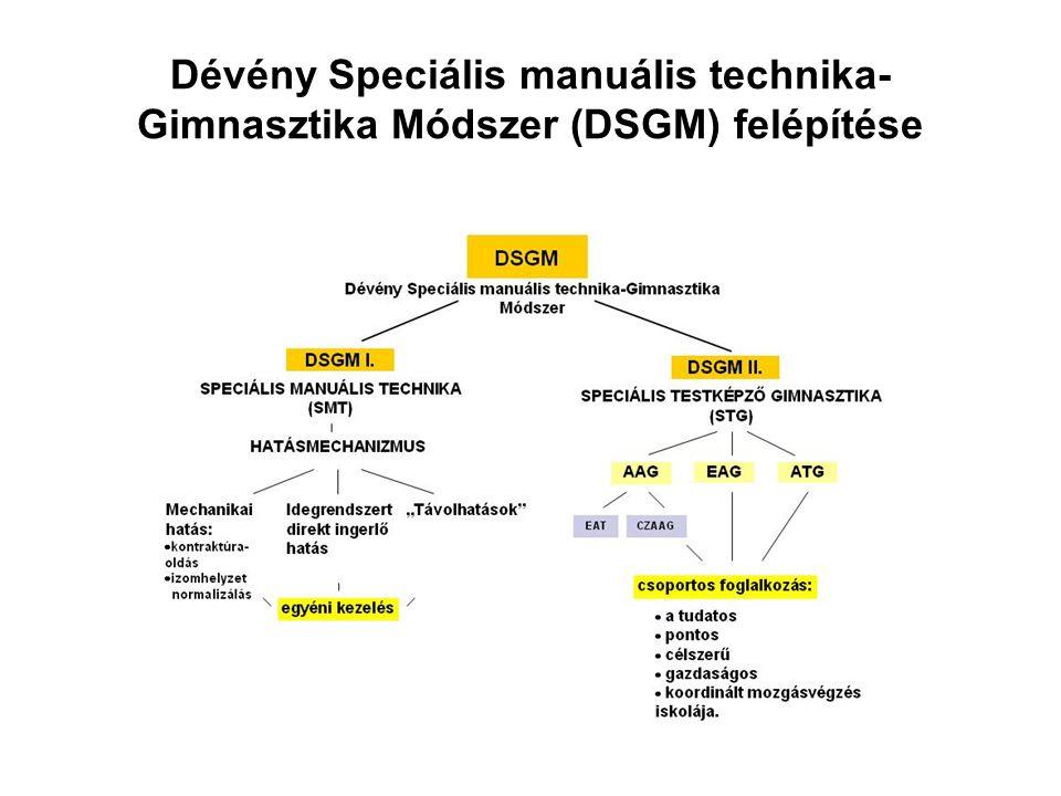 Dévény Speciális manuális technika- Gimnasztika Módszer (DSGM) felépítése