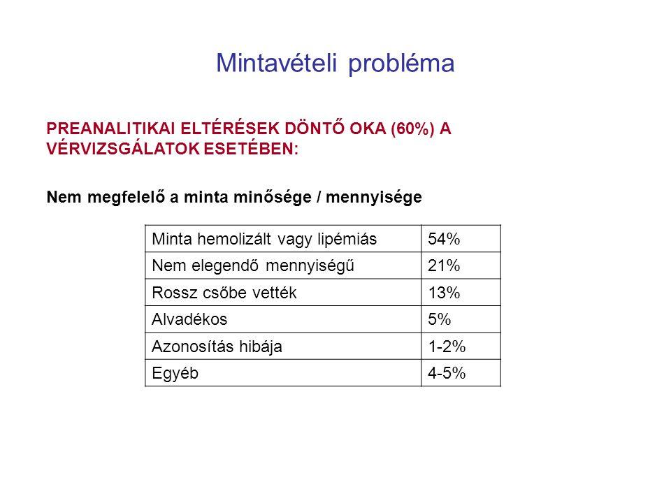 Minta hemolizált vagy lipémiás54% Nem elegendő mennyiségű21% Rossz csőbe vették13% Alvadékos5% Azonosítás hibája1-2% Egyéb4-5% PREANALITIKAI ELTÉRÉSEK DÖNTŐ OKA (60%) A VÉRVIZSGÁLATOK ESETÉBEN: Nem megfelelő a minta minősége / mennyisége Mintavételi probléma