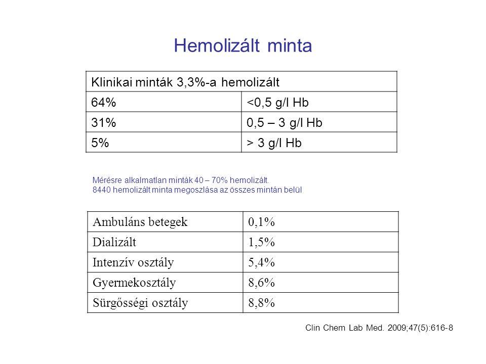 Clin Chem Lab Med. 2009;47(5):616-8 Mérésre alkalmatlan minták 40 – 70% hemolizált. 8440 hemolizált minta megoszlása az összes mintán belül Ambuláns b