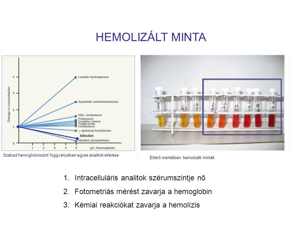 HEMOLIZÁLT MINTA 1.Intracelluláris analitok szérumszintje nő 2.Fotometriás mérést zavarja a hemoglobin 3.Kémiai reakciókat zavarja a hemolízis Szabad hemoglobinszint függvényében egyes analitok eltérése Eltérő mértékben hemolizált minták bilirubin