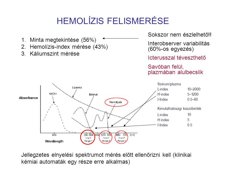 HEMOLÍZIS FELISMERÉSE Jellegzetes elnyelési spektrumot mérés előtt ellenőrizni kell (klinikai kémiai automaták egy része erre alkalmas) 1.Minta megtekintése (56%) 2.Hemolízis-index mérése (43%) 3.Káliumszint mérése Sokszor nem észlelhető!.