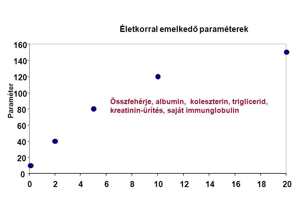 Életkorral emelkedő paraméterek 0 20 40 60 80 100 120 140 160 02468101214161820 Paraméter Összfehérje, albumin, koleszterin, triglicerid, kreatinin-ürítés, saját immunglobulin
