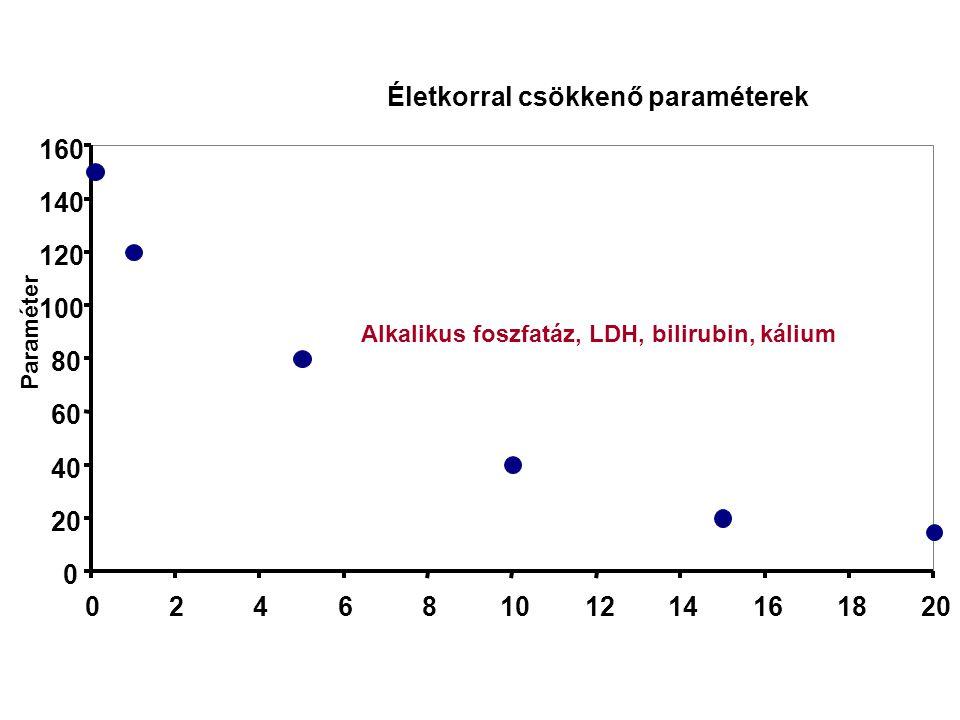 Életkorral csökkenő paraméterek 0 20 40 60 80 100 120 140 160 02468101214161820 Paraméter Alkalikus foszfatáz, LDH, bilirubin, kálium