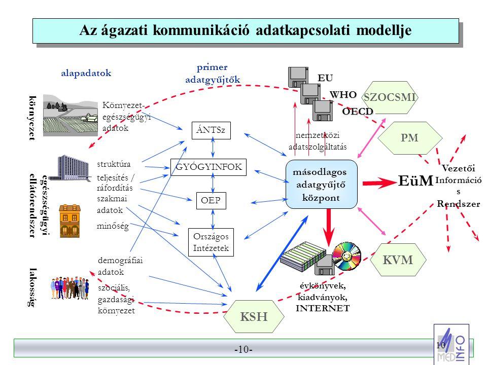 -9- 9 Az ágazati informatika egységesítésének eszközrendszere  Egységes (az ágazat egészét érintő) informatikai stratégia készítése és elfogadása. 