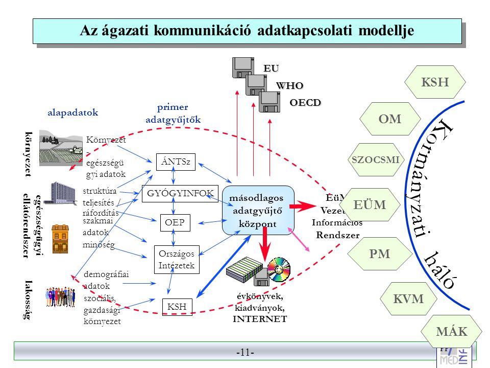 -10- 10 Az ágazati kommunikáció adatkapcsolati modellje évkönyvek, kiadványok, INTERNET Vezetői Információ s Rendszer EüM struktúra teljesítés / ráfordítás minőség szakmai adatok alapadatok környezet egészségügyi ellátórendszer lakosság demográfiai adatok szociális, gazdasági környezet Környezet- egészségügyi adatok KVM SZOCSMI PM nemzetközi adatszolgáltatás EUEU WHOWHO OECDOECD másodlagos adatgyűjtő központ primer adatgyűjtők ÁNTSz GYÓGYINFOK OEP Országos Intézetek KSH