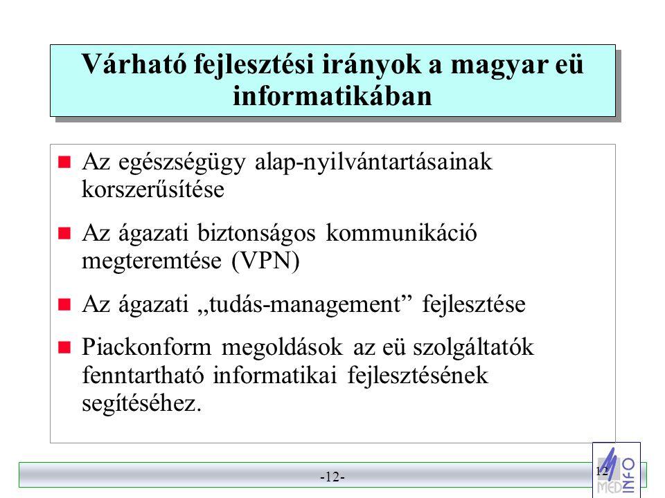 -11- 11 Az ágazati kommunikáció adatkapcsolati modellje struktúra teljesítés / ráfordítás minőség szakmai adatok alapadatok primer adatgyűjtők környezet egészségügyi ellátórendszer lakosság demográfiai adatok másodlagos adatgyűjtő központ ÁNTSz GYÓGYINFOK OEP Országos Intézetek szociális, gazdasági környezet EüM Vezetői Információs Rendszer évkönyvek, kiadványok, INTERNET Környezet - egészségü gyi adatok EUEU WHOWHO OECDOECD KSH EÜM KVM SZOCSMI KSH PM OM MÁK
