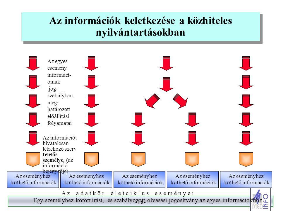 -17- 17 Az ágazati VPN haszna III. (intézményi és szervezeti szinten)  A kórházi (intézményi, szervezeti, egyesületi) kommunikációs költségek csökken