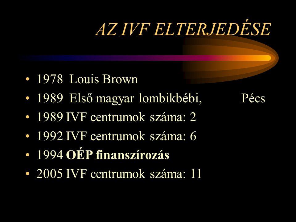 AZ IVF ELTERJEDÉSE •1978 Louis Brown •1989 Első magyar lombikbébi, Pécs •1989 IVF centrumok száma: 2 •1992 IVF centrumok száma: 6 •1994 OÉP finanszíro