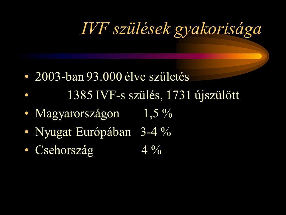 IVF szülések gyakorisága •2003-ban 93.000 élve születés • 1385 IVF-s szülés, 1731 újszülött •Magyarországon 1,5 % •Nyugat Európában 3-4 % •Csehország