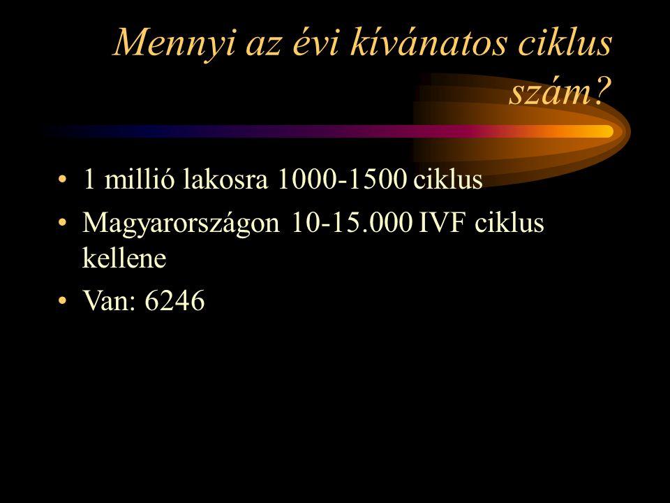 Mennyi az évi kívánatos ciklus szám? •1 millió lakosra 1000-1500 ciklus •Magyarországon 10-15.000 IVF ciklus kellene •Van: 6246