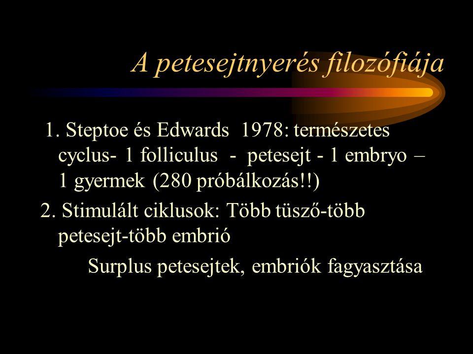 A petesejtnyerés filozófiája 1. Steptoe és Edwards 1978: természetes cyclus- 1 folliculus - petesejt - 1 embryo – 1 gyermek (280 próbálkozás!!) 2. Sti