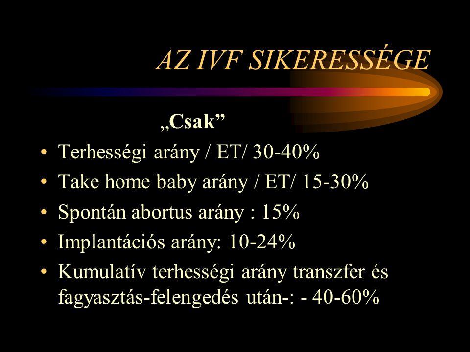 """AZ IVF SIKERESSÉGE """"Csak"""" •Terhességi arány / ET/ 30-40% •Take home baby arány / ET/ 15-30% •Spontán abortus arány : 15% •Implantációs arány: 10-24% •"""