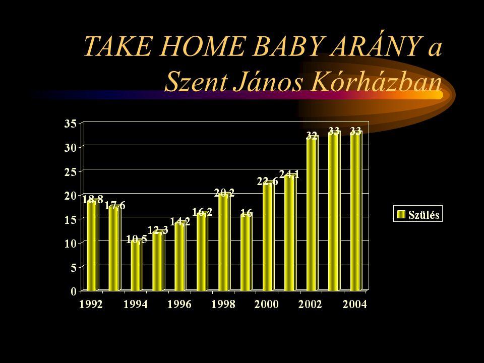 Petesejt fagyasztás •2005 augusztusában megszületett Magyarországon az első petesejt fagyasztás- megtermékenyítés után fogant újszülött a Budai Meddőségi Centrum munkája következtében •Európában3.