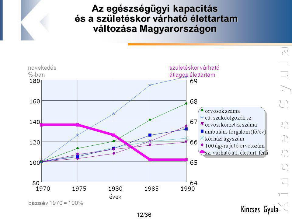 12/36 Kincses Gyula Az egészségügyi kapacitás és a születéskor várható élettartam változása Magyarországon orvosok száma eü. szakdolgozók sz. orvosi k