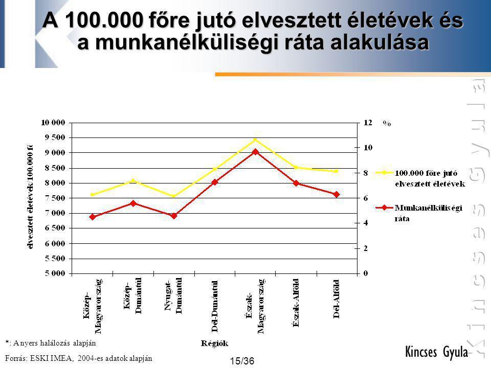 15/36 Kincses Gyula A 100.000 főre jutó elvesztett életévek és a munkanélküliségi ráta alakulása Forrás: ESKI IMEA, 2004-es adatok alapján *: A nyers
