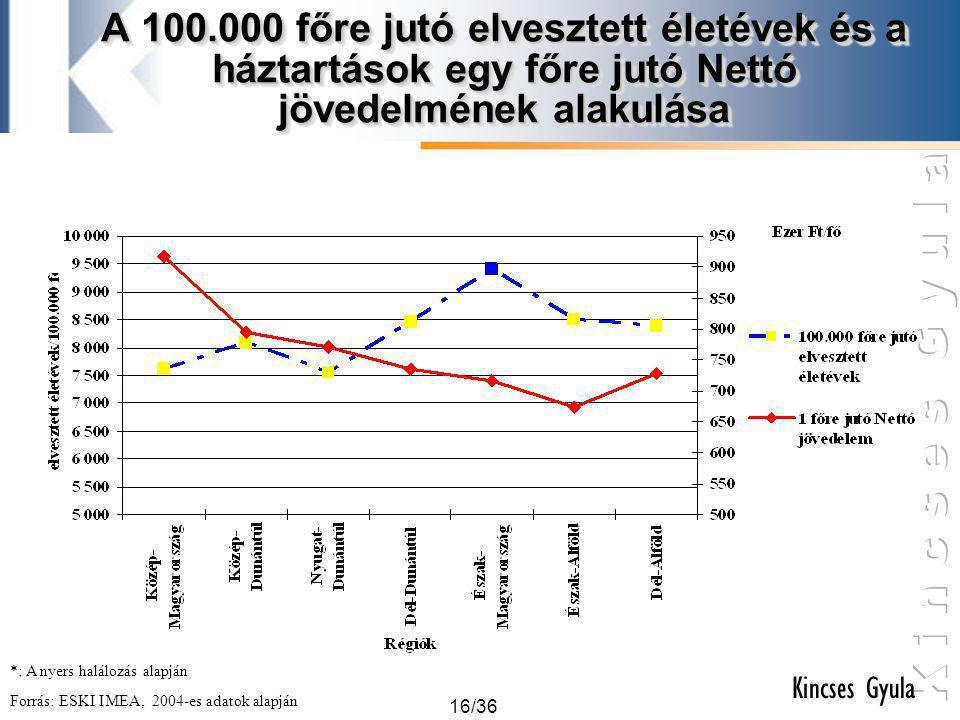 16/36 Kincses Gyula A 100.000 főre jutó elvesztett életévek és a háztartások egy főre jutó Nettó jövedelmének alakulása Forrás: ESKI IMEA, 2004-es ada