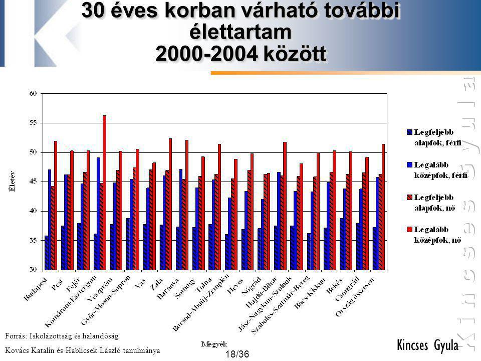 18/36 Kincses Gyula 30 éves korban várható további élettartam 2000-2004 között Forrás: Iskolázottság és halandóság Kovács Katalin és Hablicsek László