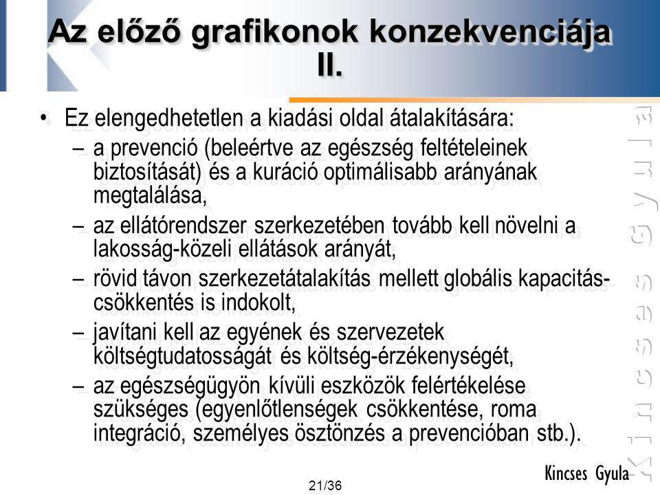 21/36 Kincses Gyula Az előző grafikonok konzekvenciája II. •Ez elengedhetetlen a kiadási oldal átalakítására: –a prevenció (beleértve az egészség felt