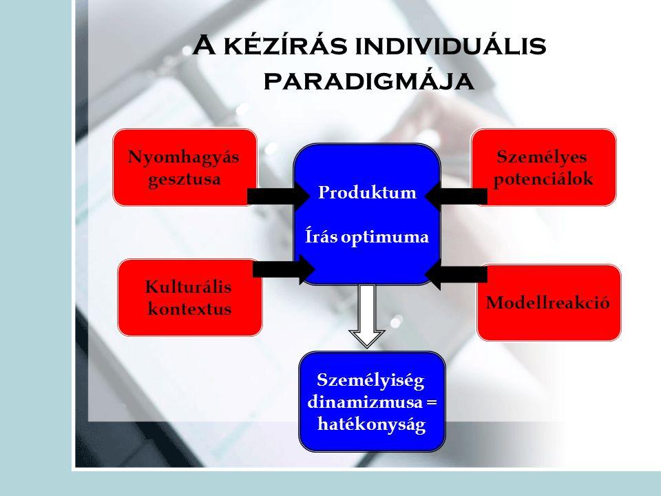 A kézírás individuális paradigmája Nyomhagyás gesztusa Produktum Írás optimuma Kulturális kontextus Modellreakció Személyes potenciálok Személyiség dinamizmusa = hatékonyság