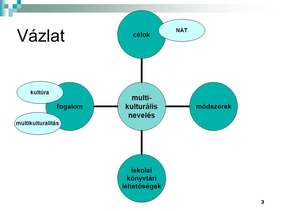 3 multi- kulturális nevelés célok módszerek iskolai könyvtári lehetőségek fogalom multikulturalitás kultúra Vázlat NAT