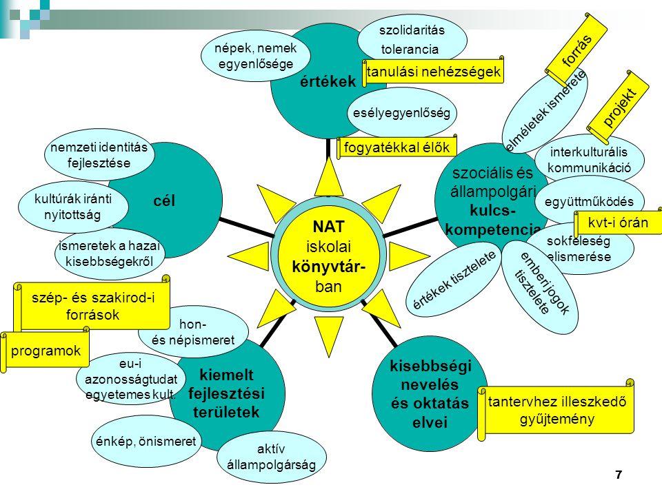 7 NAT értékek szociális és állampolgári kulcs- kompetencia kisebbségi nevelés és oktatás elvei kiemelt fejlesztési területek cél NAT iskolai könyvtár-