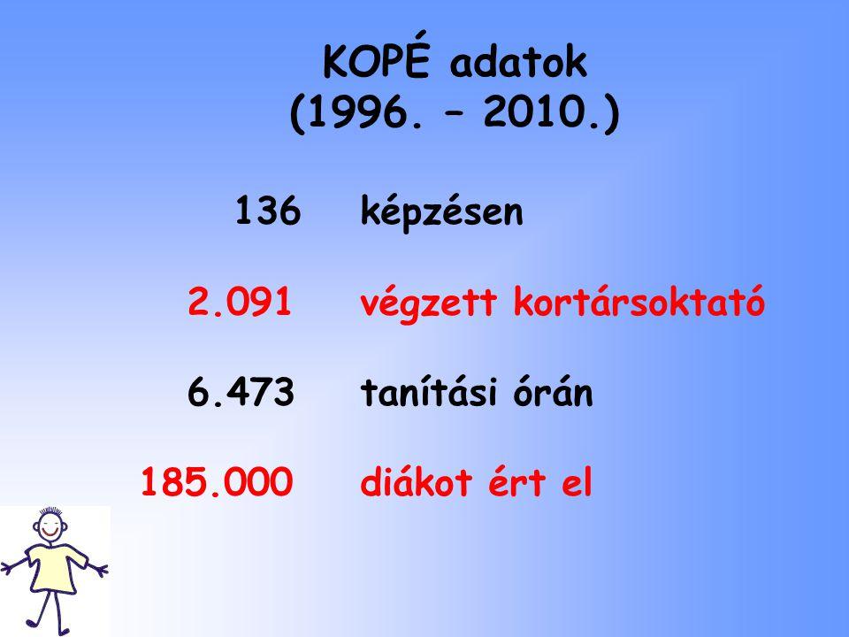 KOPÉ adatok (1996. – 2010.) 136képzésen 2.091 végzett kortársoktató 6.473 tanítási órán 185.000 diákot ért el